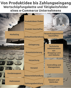 FBA in Germany - Infografik e-Commerce Wertschöpfungskette