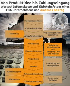 FBA in Germany - Wertschöpfungskette und Amazons Anteil bei FBA