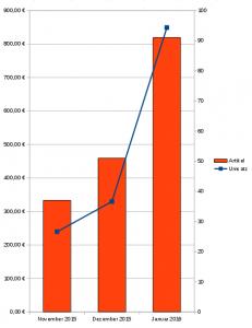 Einnahmenentwicklung