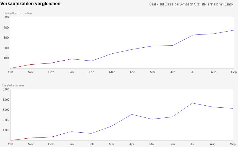 Statistik des ersten Jahres - Verkaufte Einheiten und Umsatz